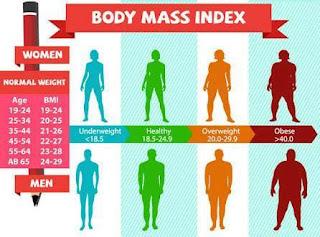 صورة حساب مؤشر كتلة الجسم bmi calculation لمعرفة الوزن المثالي