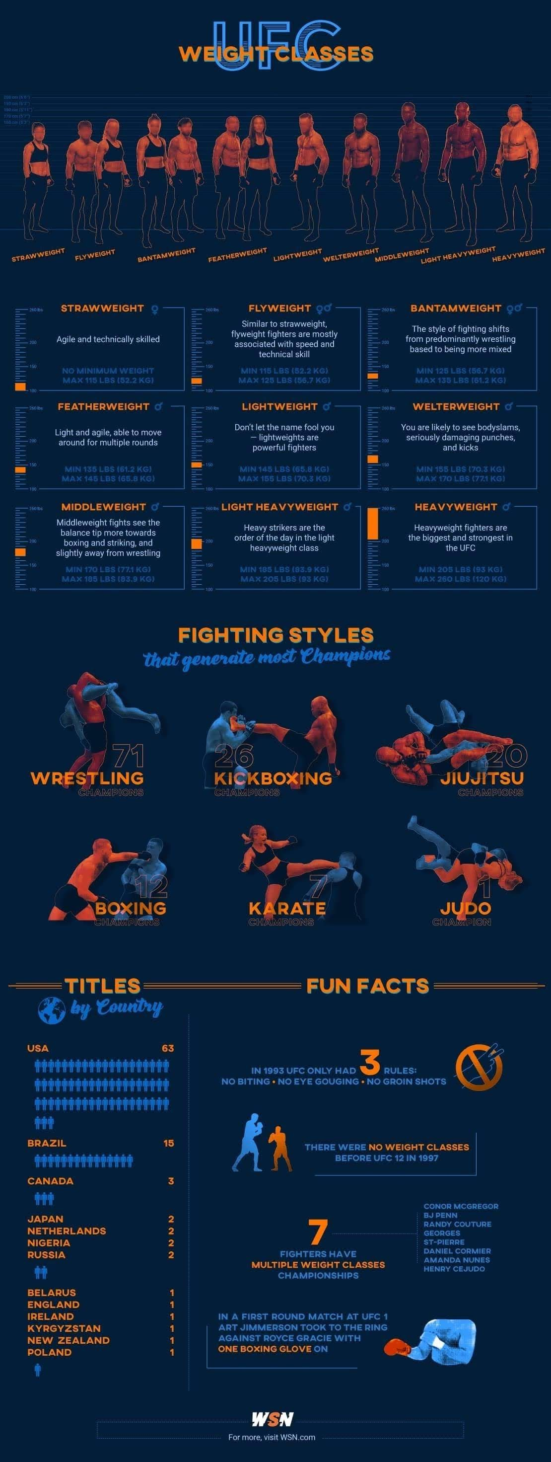 Ultimate Guide to UFC Weight Classes #infographic