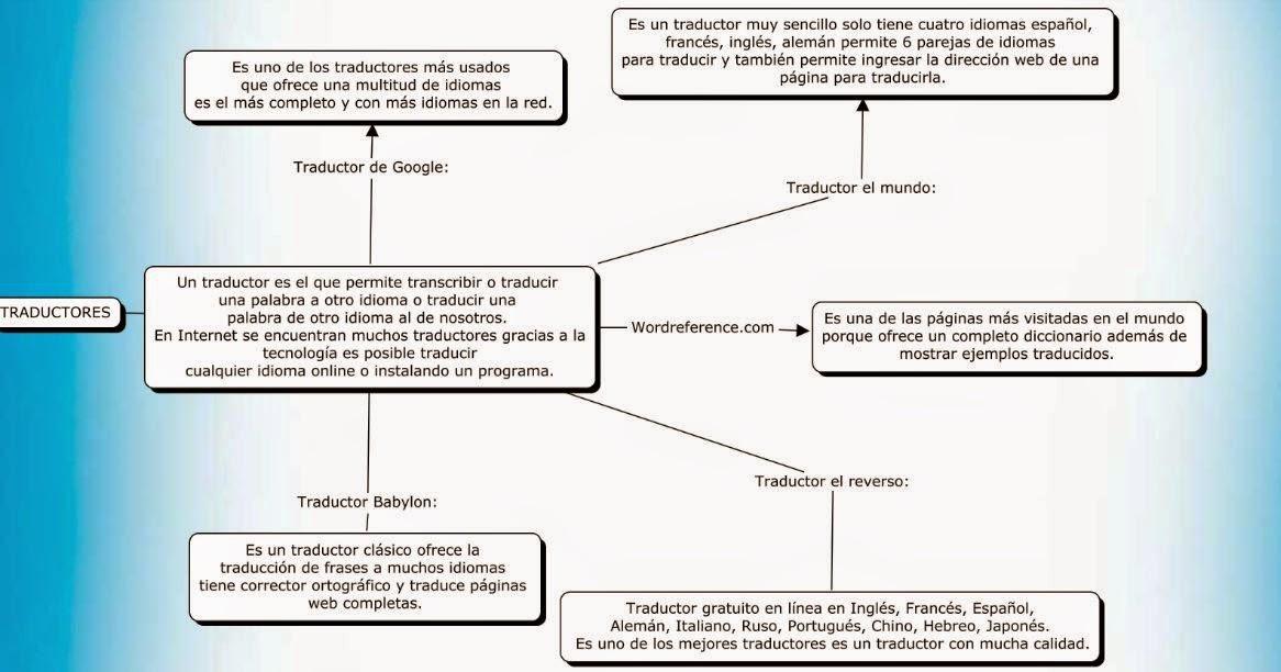 Proyecto Gbi Ii Corte Traductores