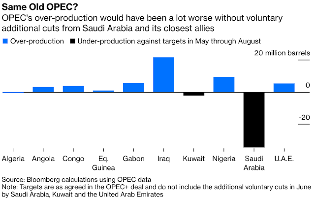 OPEC: Why #SaudiArabia Wants to Scare Oil Traders - Bloomberg