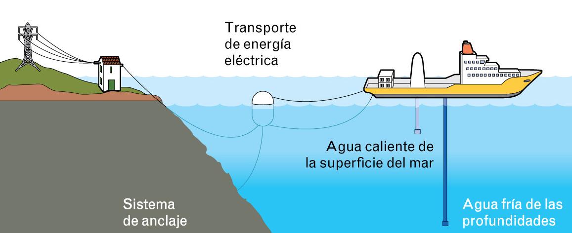 Resultado de imagen para Energía Maremotérmica