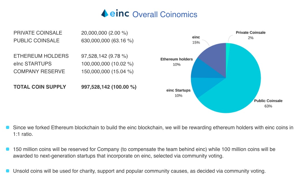 Image result for etherinc ico coinomics
