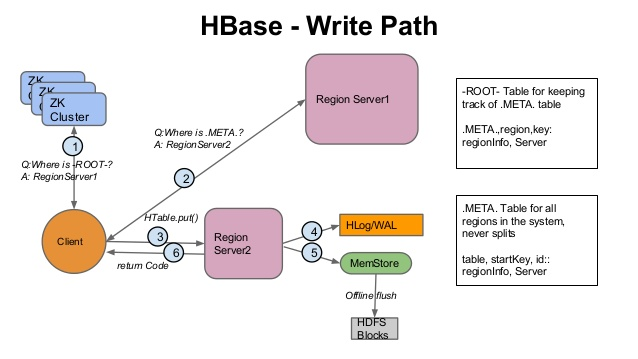 Leverage HBase Cache and Improve Read Performance