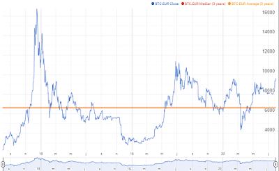 Cambio Euro/Bitcoin en un año
