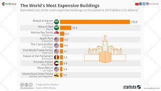 10 Gedung Termahal di Dunia, peringkat 1 dan 2 ada di Arab Saudi