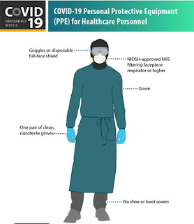 Personal Protective Equipment (PPE) for Covid-19