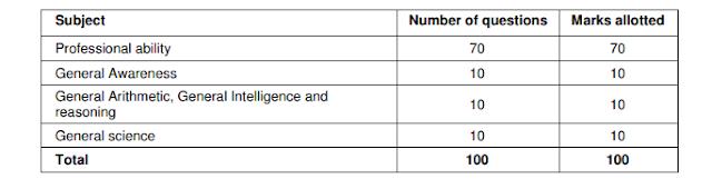 RRB Paramedical Exam Pattern