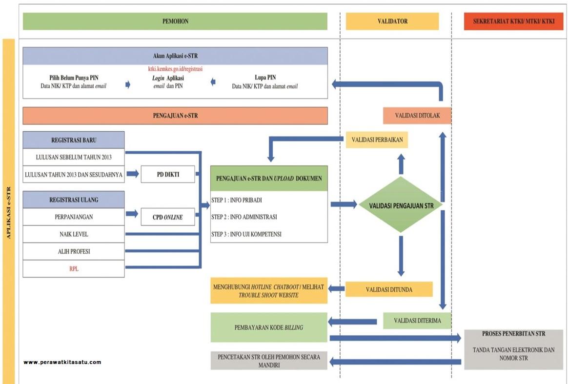 alur  registrasi  STR  online  dan  penerbitan  e-STR