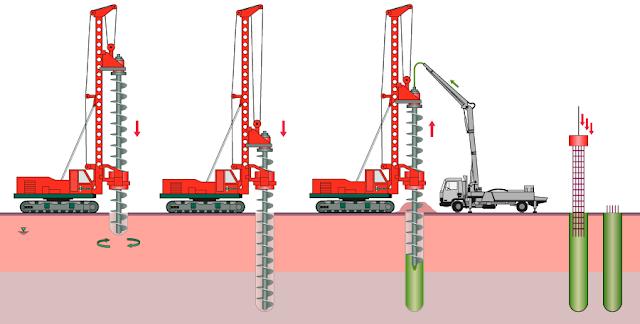 ilustrasi pembuatan bor pile