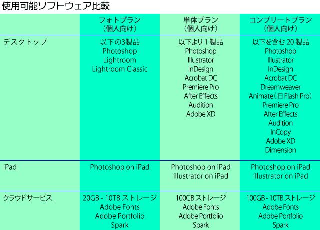 Adobe CC プラン比較