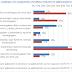 Έρευνα καταναλωτών: Πως επηρεάζει ο εμβολιασμός τις καταναλωτικές συνήθειες