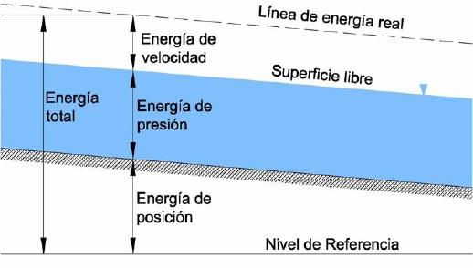 Energía total en una sección de un canal