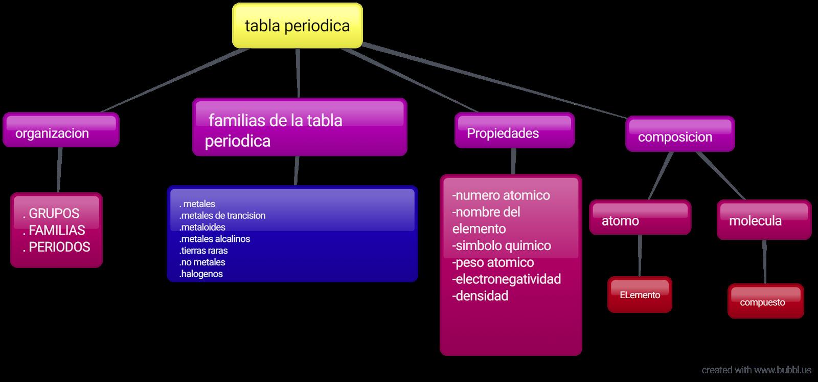 Quimicajmc mayo 2017 la tabla peridica de los elementos es una disposicin de los elementos qumicos en forma de tabla ordenados por su nmero atmico nmero de protones urtaz Choice Image