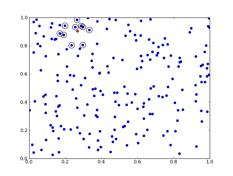 The Glowing Python: k-nearest neighbor search