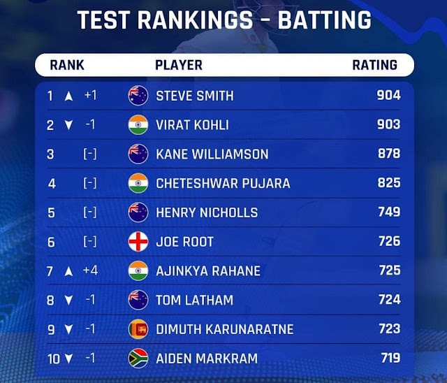 ICC Test rankings: Virat Kohli loses No.1 spot to Steve Smith , See  list of top-10