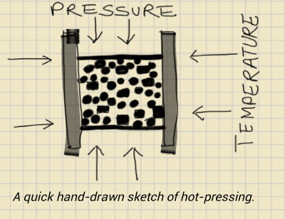 hand-drawn sketch of hot pressing