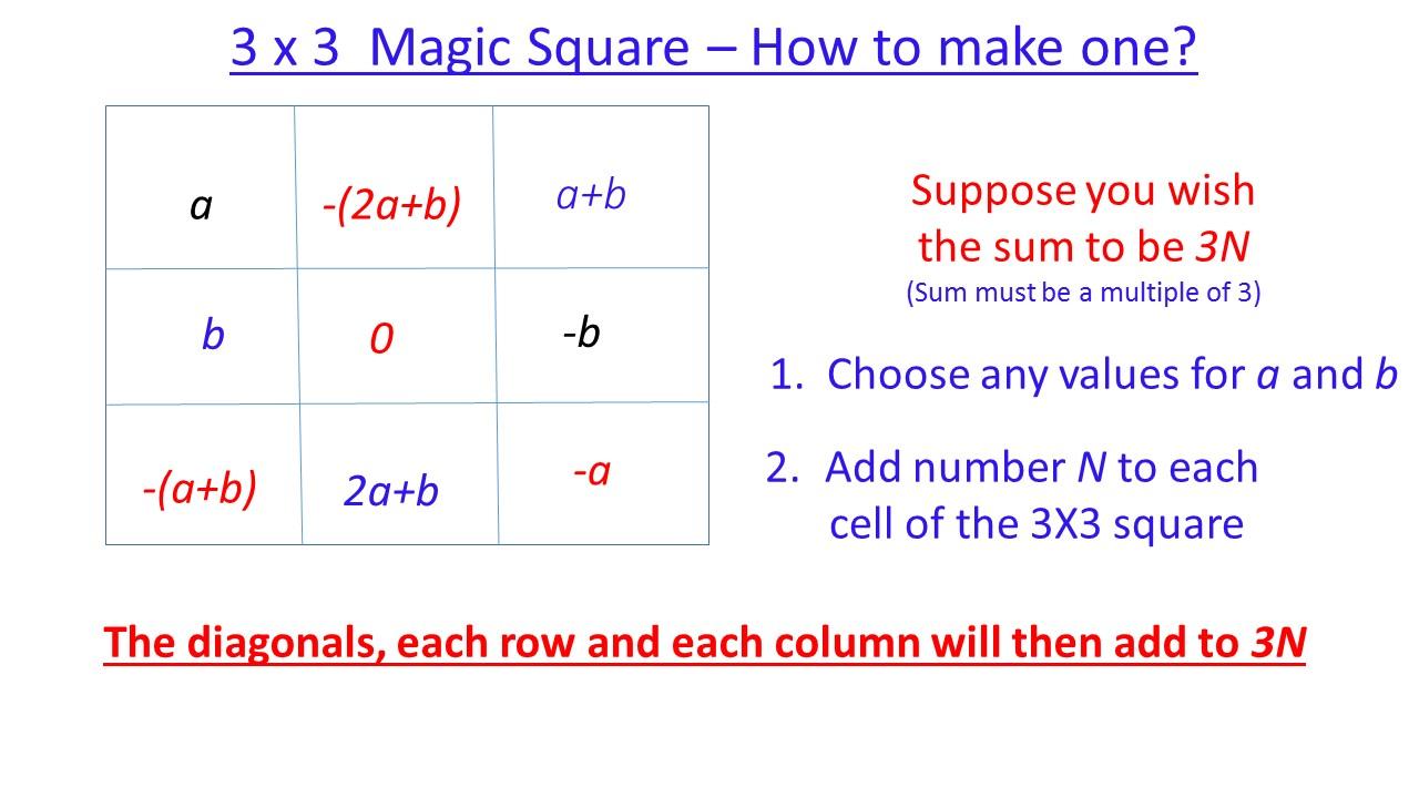ektalks: Variations on Magic Squares - Interesting Party Games