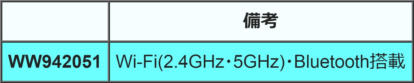 Зарегистрирована камера Sony c Bluetooth и двухдиапазонным Wi-Fi