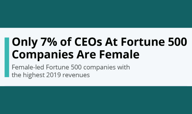 The Number of Female CEOs in Fortune 500 Companies
