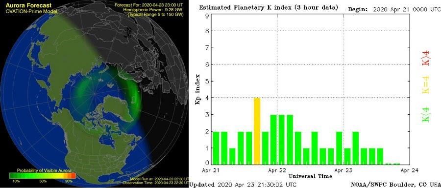 Centro de Predicción del Clima Espacial de NOAA