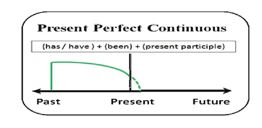 Tenses- Present Perfect Continuous Tense