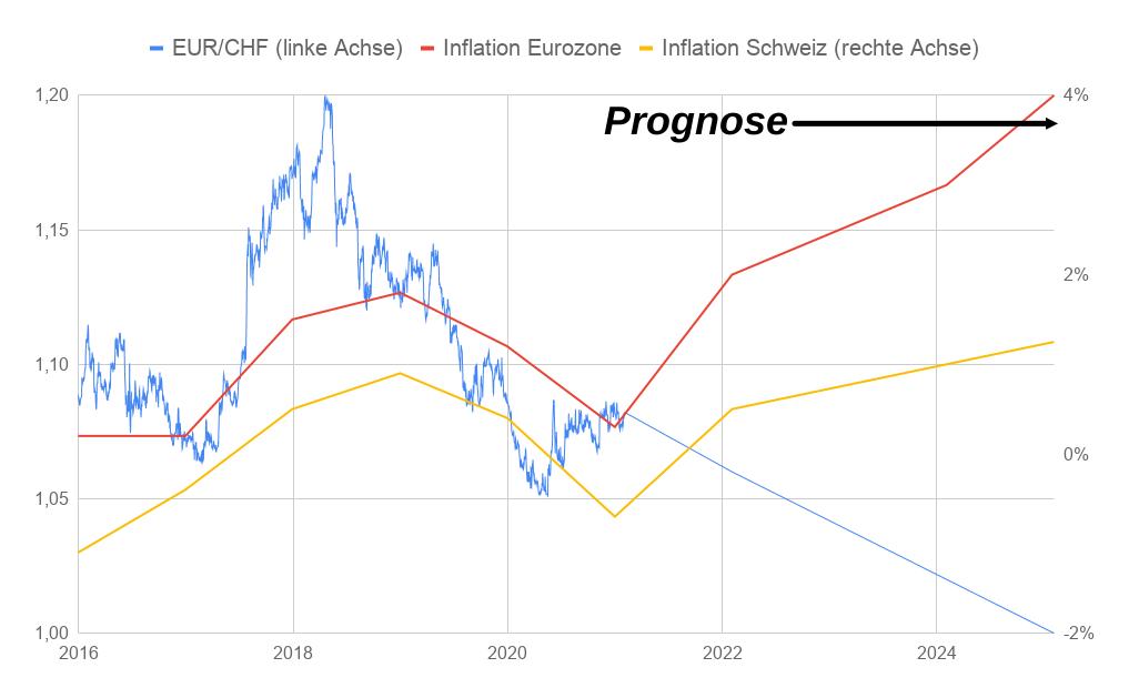 EUR/CHF-Entwicklung zu Inflationsentwicklung Eurozone und Schweiz 2015-2021