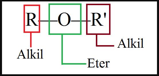 Sebutkan dan jelaskan sifat Fisika Eter! - SekolahMuOnline