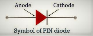 Symbol of PIN diode