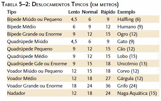 Tabela de deslocamentos típicos em metros - D&D 3.5