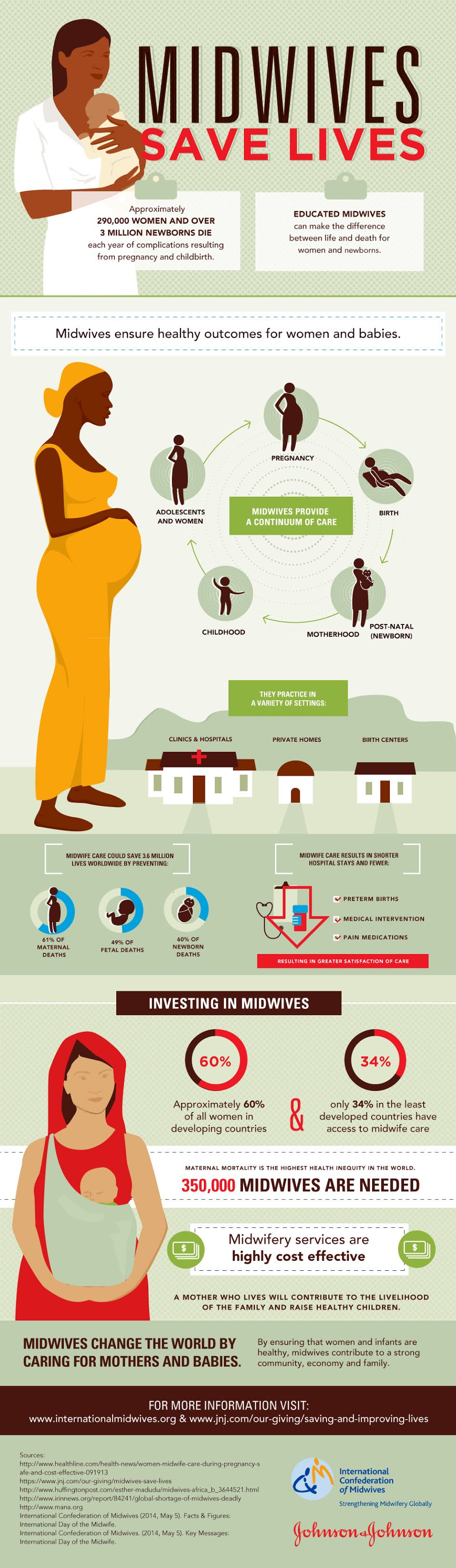 Midwives Save Lives #infographic #Save Lives #infographics #Midwives #Health #Infographic