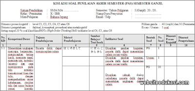 Kisi-kisi PAS Bahasa Jepang Kelas 10 Tahun 2019/2020