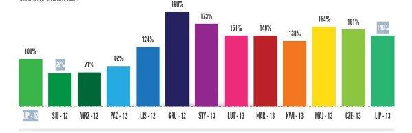 Popularność kategorii czytniki w porównywarce cenowej okazje.infor