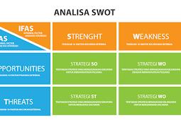 Apa itu Analisa SWOT dalam Proses Desain Grafis
