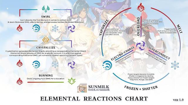 elemental reactions