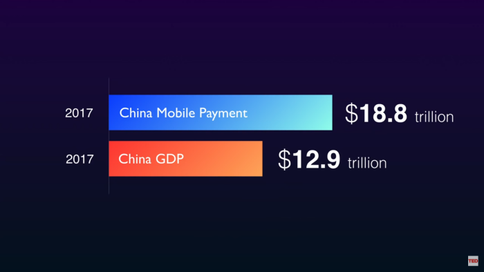 China Mobile Payment value