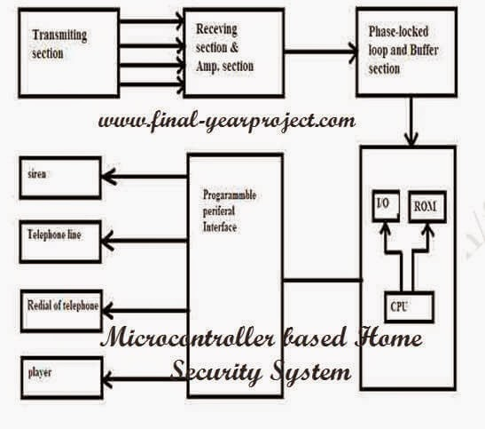 Microcontroller based Home Security System