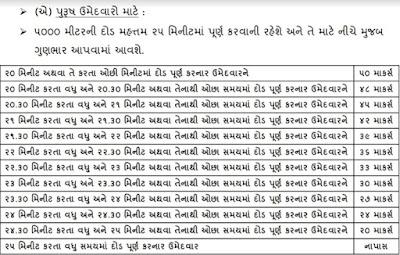 Gujarat Police Bharti 2021, PSI Bharti Gujarat 2021, PSI Bharti 2021 Gujarat