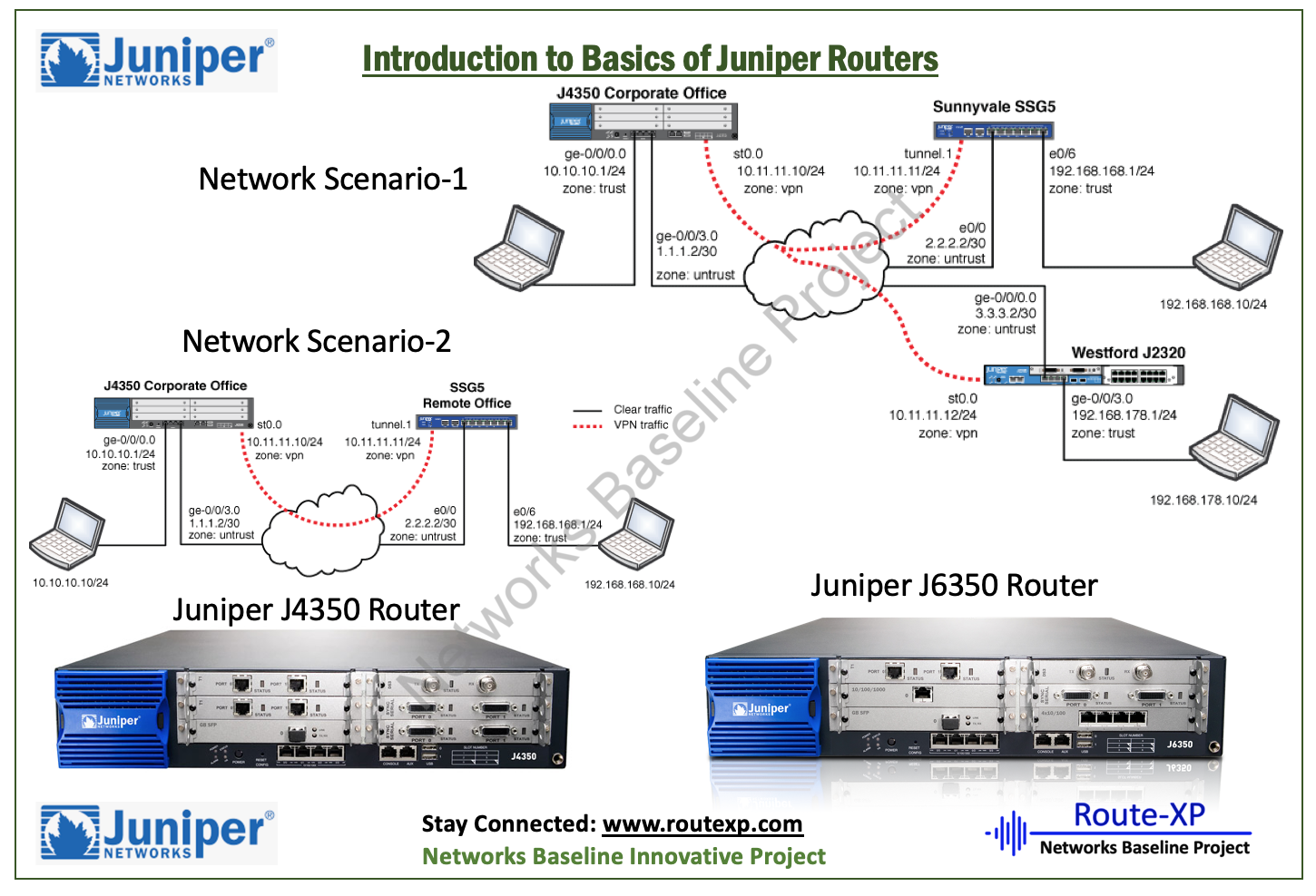 Basic Router Configuration : Juniper J2300, J4350 and J6350 routers