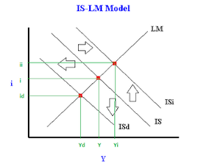 What causes shifts in the IS or LM curves?