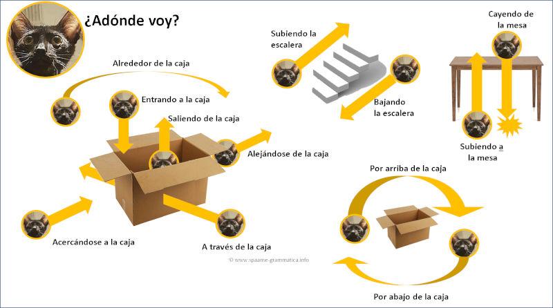 Richtingen in Spaans