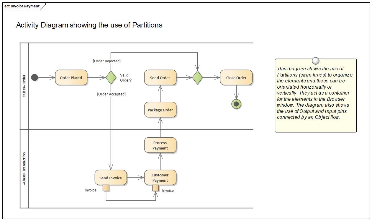 Pengertian, Fungsi, dan Contoh Diagram Unified Modeling ...