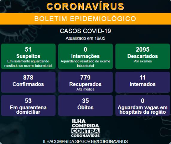 Ilha Comprida confirma 2 novos óbitos e soma 35 mortes por Coronavirus - Covid-19