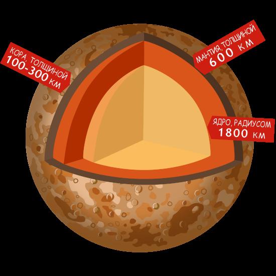 Планета Меркурий в разрезе