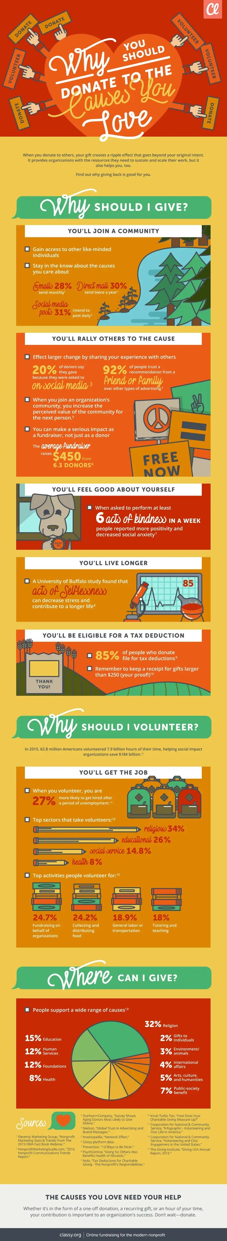 Why You Should Donate to the Causes You Love #infographic #Fundraising #infographics #Love #Donate