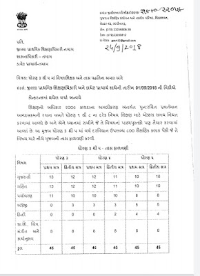 STD-3 TO 5 SUBJECT TEACHER AND PERIOD METHOD BABAT LATEST PARIPATRA DATE: 24/09/2018