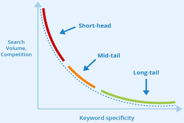 Targetkan Long Tail Keywords