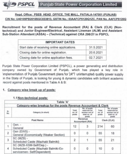Punjab Lineman Recruitment 2021 online form