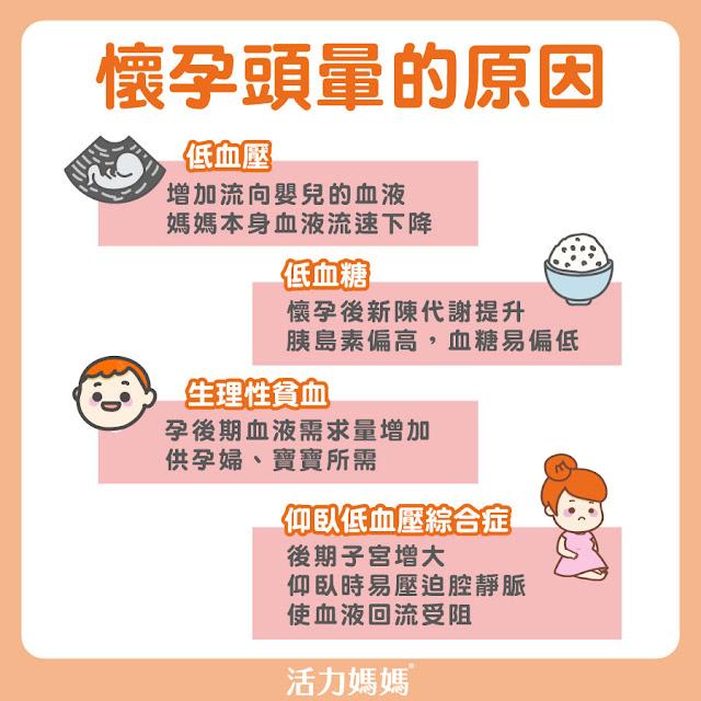 低血壓、低血糖、生理性貧血、仰臥低血壓綜合症造成懷孕頭暈