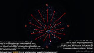 """Rzut oka na całe niebo (zenit w centrum) przy skierowaniu obserwatora ku południowej stronie horyzontu w noc z 13 na 14.12 o godz. 02:00 CET. Strona, do której jesteśmy zwróceni musi stanowić dolną część mapki (na przykład w razie zwrócenia ku północy mapę należy obrócić o 180 stopni itd.). Im dalej spoglądamy od radiantu, tym dłuższe mogą być tory Geminidów podczas wchodzenia w atmosferę. Przy radiancie nad horyzontem meteory mogą pojawić się na całej powierzchni nieba, przedłużenia torów wszystkich zjawisk z tego roju przecinają się w radiancie. Centrum mapki stanowi zenit. Ruch Geminidów może być widoczny wyłącznie zgodnie z kierunkiem zaznaczonym na mapie (zawsze w kierunku """"od"""" radiantu, nigdy przeciwnie). Długość widocznych śladów będzie zależna przede wszystkim od wielkości konkretnego meteoroidu, ale też jego gęstości, prędkości i kąta wejścia w atmosferę."""
