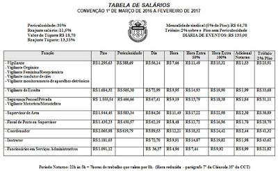 Tabela Salarial Vigilantes Dos Rio de Janeiro- RJ 2016, piso da categoria, supervisor de Areá, Coordenador,Vigilante Motociclista, Vigilante Motorista, Vigilante Orgânico, Guardete, vigilante Feminino, Administrativo, Vigia